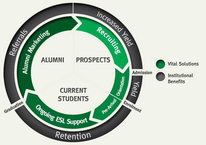 student engagement life cycle